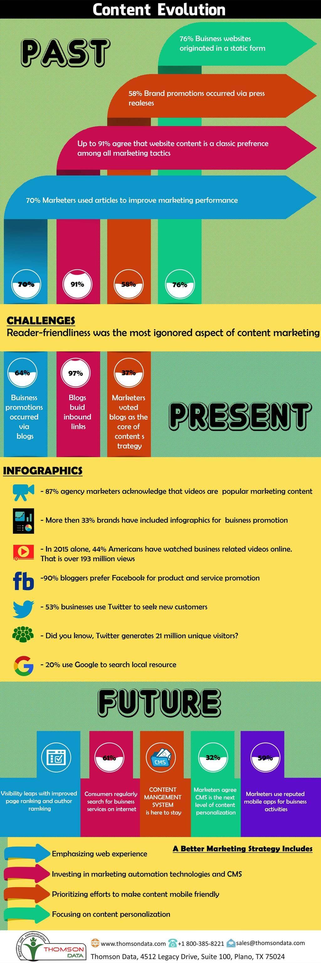 Content Evolution_Infographic
