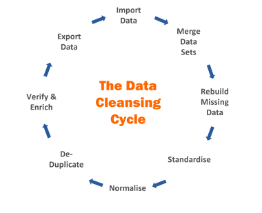 data cleansingg